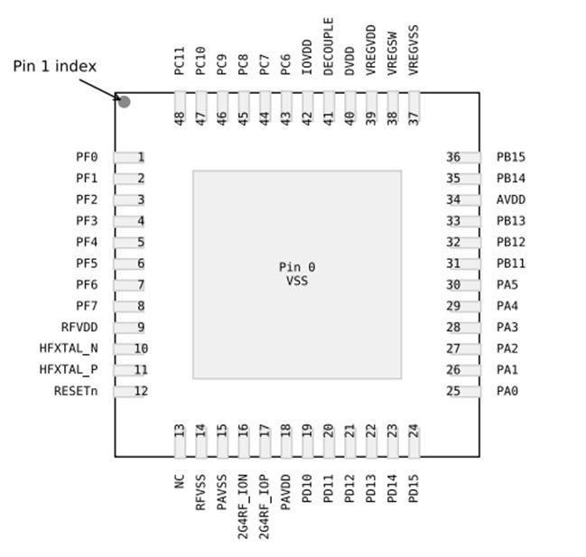 Выводы микроконтроллера EFR32