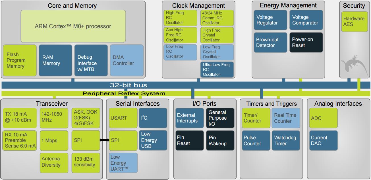 EZR32HG-scheme